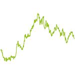 wikifolio-Chart: UBTC Dr. Nick Riviera