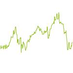 wikifolio-Chart: Quantitative Trendfolge DE