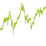 wikifolio-Chart: Trending Chartsignale EMA(6,20) & Aroon