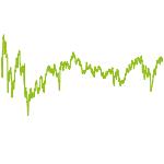 wikifolio-Chart: Beatlo conservative