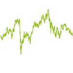 wikifolio-Chart: director's dealings Deutschland