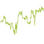 wikifolio-Chart: MHEQ Fallen Champions