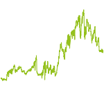 wikifolio-Chart: Europa exD NW Top 30 VV