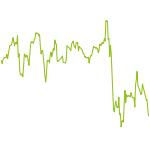 wikifolio-Chart: FondsTop