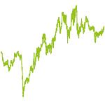 wikifolio-Chart: Quant-Trading-2
