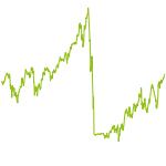wikifolio-Chart: Langfrist-Anlage mit ETF-Werten