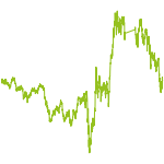 wikifolio-Chart: japan-trader