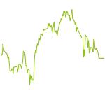 wikifolio-Chart: EmergingMarketsWachstum