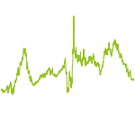 wikifolio-Chart: All In One ***TOP-WERTE***