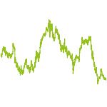 wikifolio-Chart: Gute Chancen nutzen