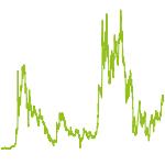 wikifolio-Chart: Bitcoin Invest