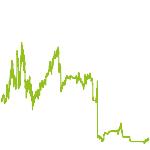 wikifolio-Chart: speedmaster