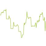 wikifolio-Chart: H.B. Kneis Premium