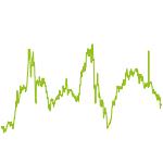wikifolio-Chart: Zukunftstitel?