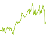 wikifolio-Chart: Give me Five