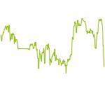 wikifolio-Chart: Global Trendfollow Europa