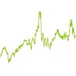 wikifolio-Chart: H.B. Kneis Strategie
