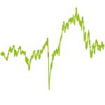 wikifolio-Chart: LugInvest - Typ Atalante