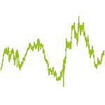 wikifolio-Chart: Aktienempfehlungen