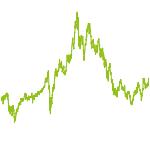 wikifolio-Chart: Chancenreich / Riskant
