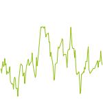 wikifolio-Chart: testwiki 4