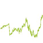 wikifolio-Chart: create g