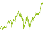 wikifolio-Chart: Top 8 US-Aktien 2014