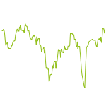 wikifolio-Chart: Dividende global