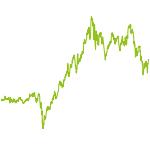 wikifolio-Chart: easy peasy lemon squeezy