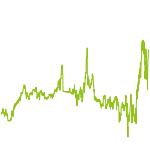 wikifolio-Chart: USA Top 30 AVV