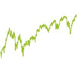 wikifolio-Chart: Passives Langfristinvestment