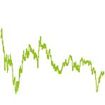 wikifolio-Chart: RSI Trading Strategie