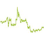wikifolio-Chart: Anlagenmix97