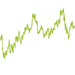 wikifolio-Chart: Watch the Underdog's