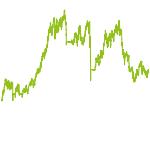 wikifolio-Chart: Dt. Aktien-Momentum-Protect