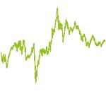 wikifolio-Chart: Zeitgeist und Zukunft