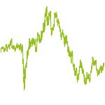wikifolio-Chart: Wealth Architects - Sharpe Ratio
