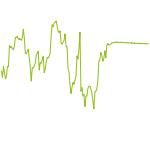 wikifolio-Chart: Handelsblatt Sentiment-Analyse