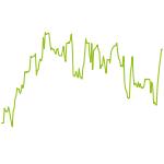 wikifolio-Chart: DAX-TOP