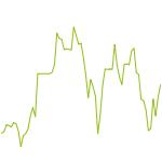 wikifolio-Chart: Japan Stock Allocation