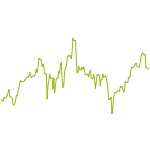 wikifolio-Chart: Digital Payment Strategy