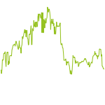 wikifolio-Chart: Swiss Hidden Champions