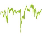 wikifolio-Chart: CK KAPITAL - TRADE & INVEST