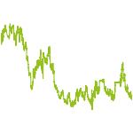 wikifolio-Chart: 'schland-Select