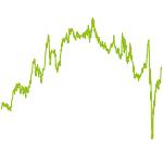 wikifolio-Chart: Exquisite Auslese