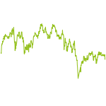 wikifolio-Chart: HighReturn&CashFlowInvesting