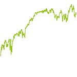 wikifolio-Chart: Discofox