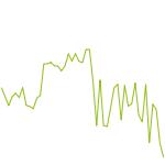 wikifolio-Chart: DAXROCKERFIRST