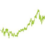 wikifolio-Chart: Exzellente Unternehmen