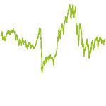wikifolio-Chart: five-alive CH
